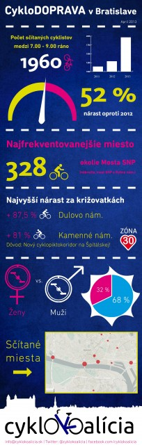 Infografika - Sčítanie cyklodopravy apríl 2013