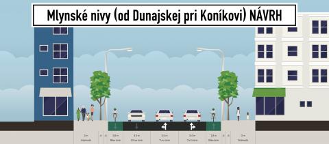Návrh počíta so zmenou z 4 prúdovej ulice na 3 prúdovú + 2 jednosmerné cyklopruhy